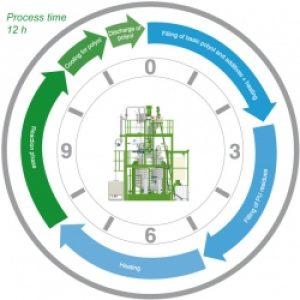 processtime_flexible-pu_hs-anlagentechnik