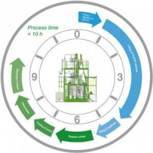 processtime_rigid-pu_hs-anlagentechnik